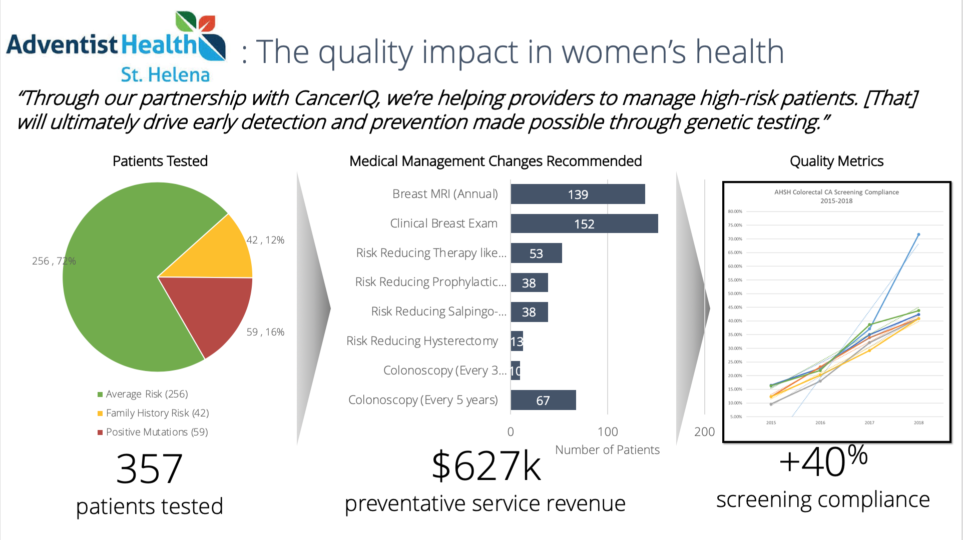 Quality impact in women's health