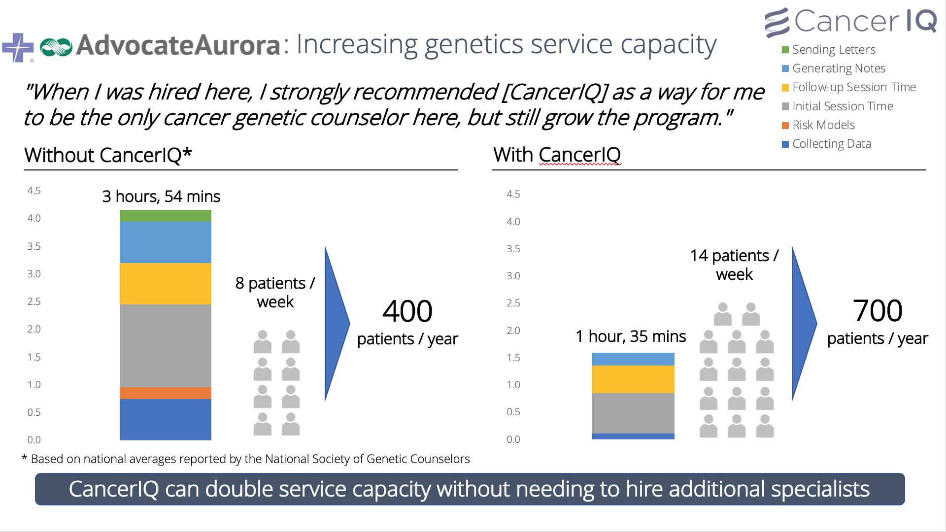 Increase genetics service capacity