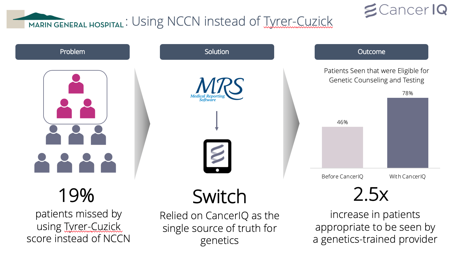 Using NCCN guidelines instead of Tyrer-Cuzick