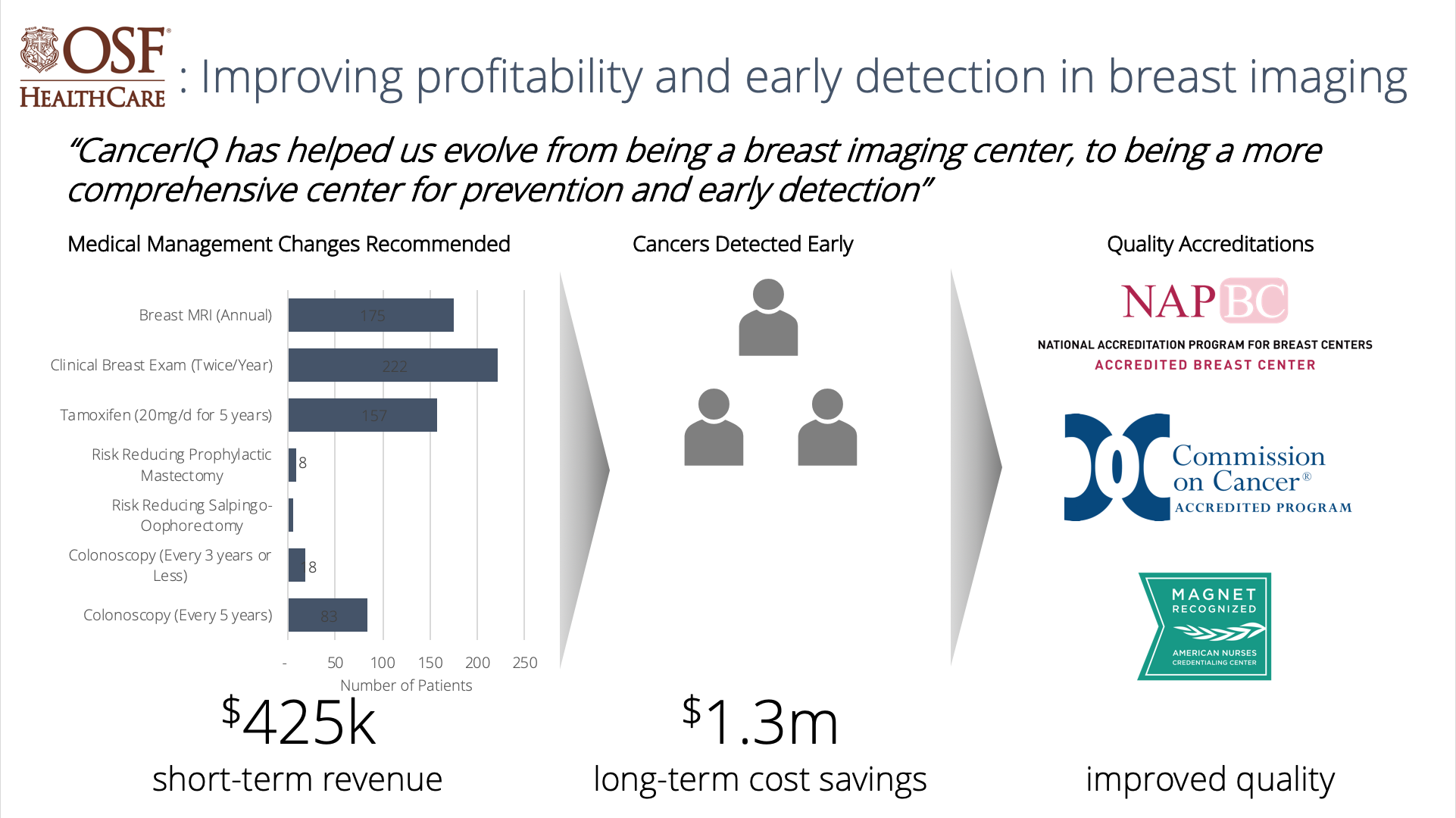 Improve profitability and early detection in breast imaging