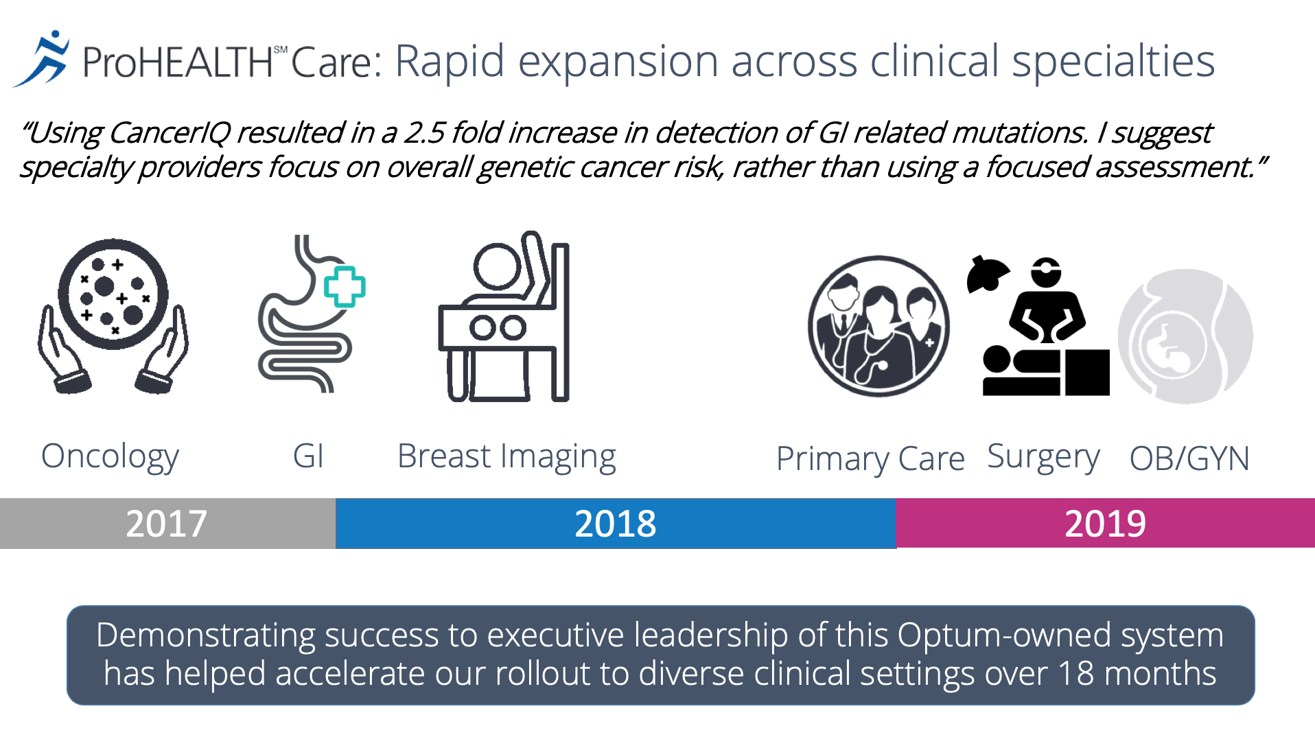 Rapid expansion across clinical specialties