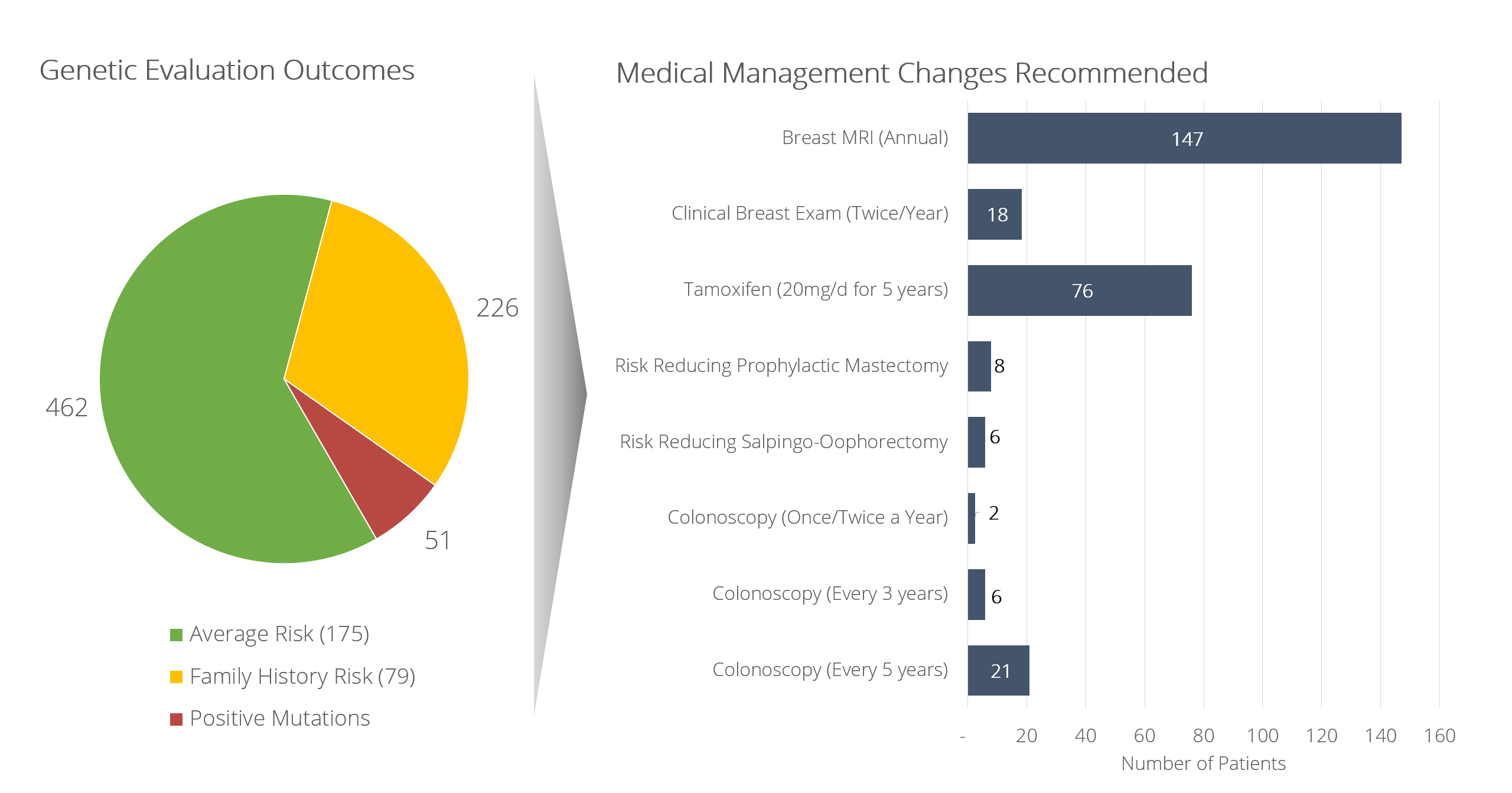 Manage Patients According to myRisk Results