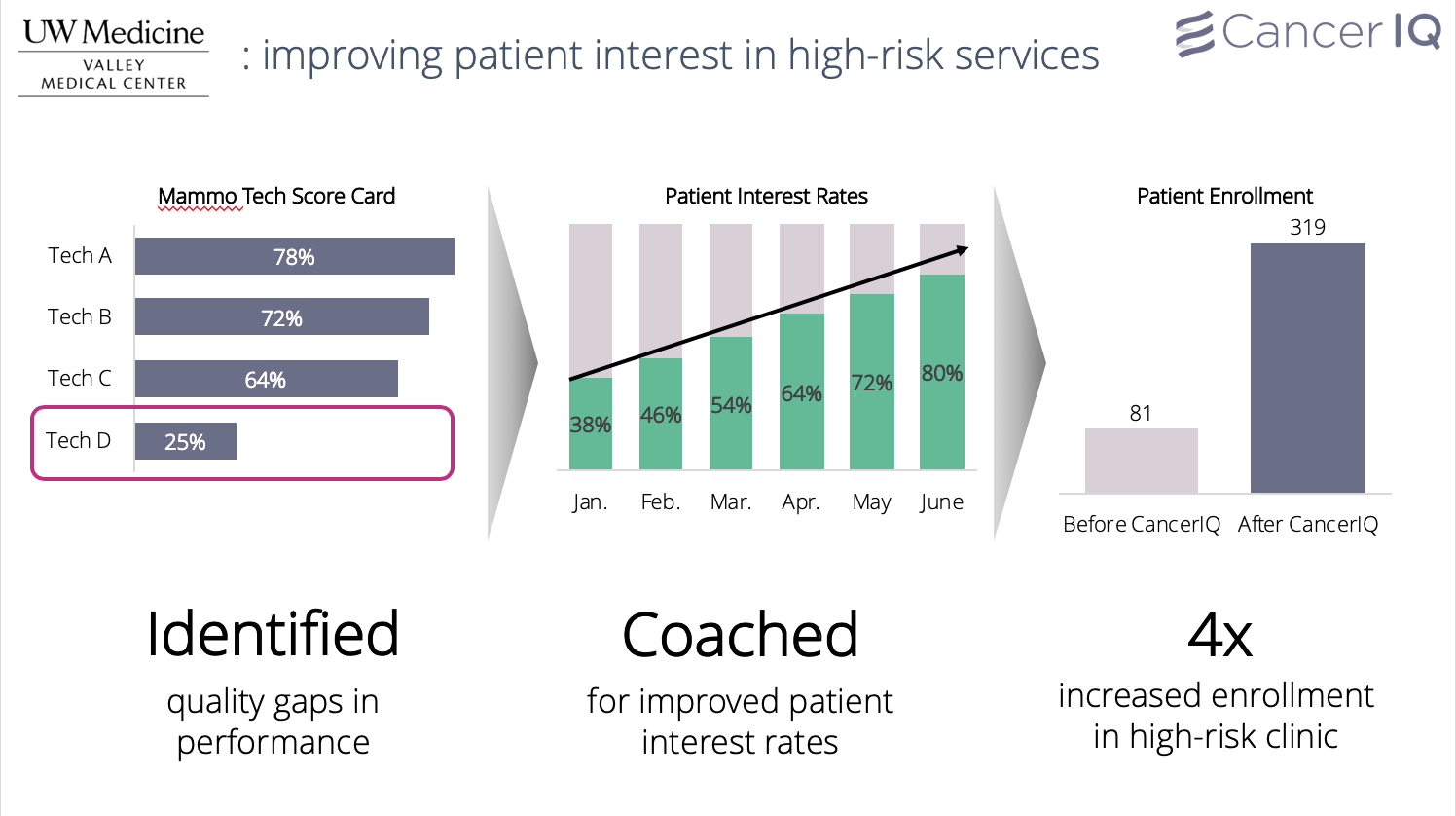 Improving patient interest in high-risk services